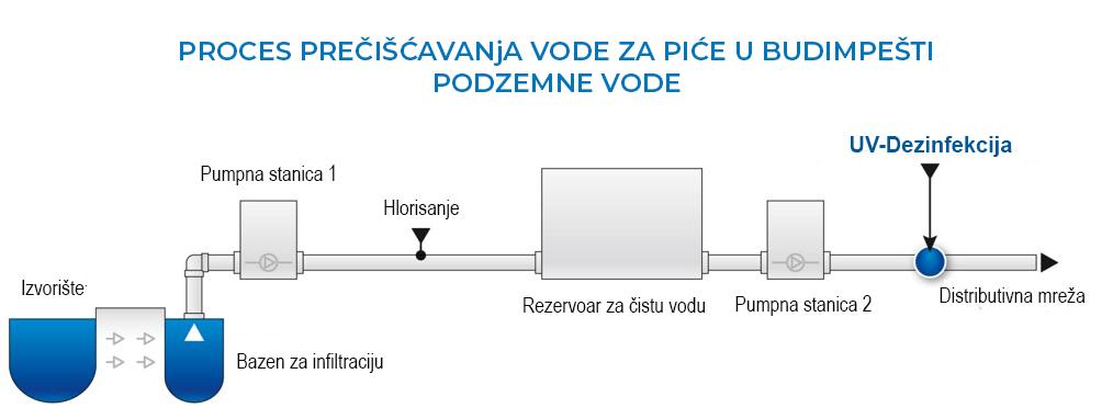 proces-Budapest