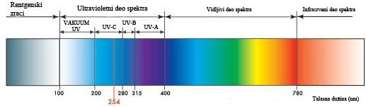 spektar